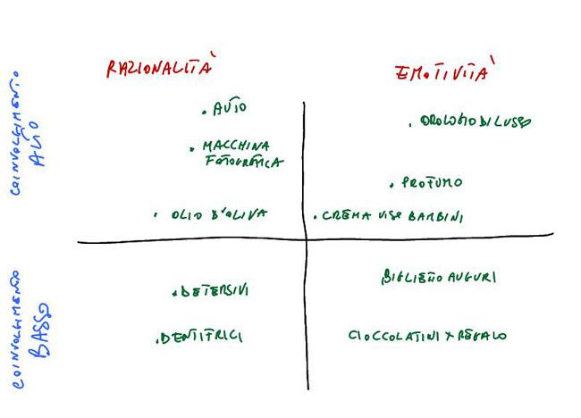 matrice di vaughn come modello per il copywriting